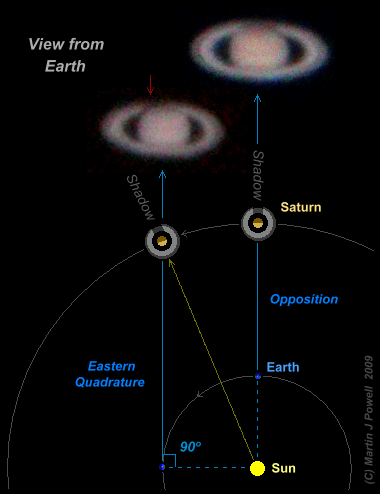 Naked Eye Planets Diagram Showing How Saturns Ring Shadow Becomes