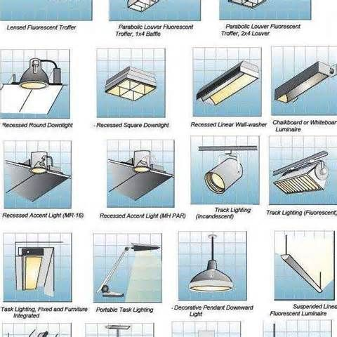 Superb Types Of Light Fixtures #1 - Different Types Light ...