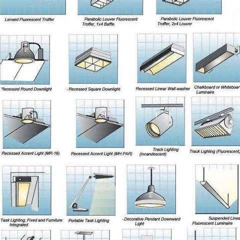 Superb Types Of Light Fixtures #1