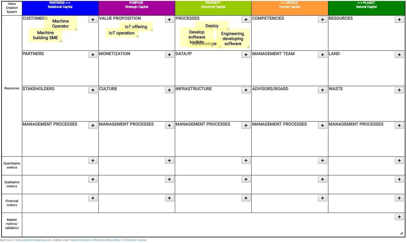 Value Management Platform Management, Business strategy