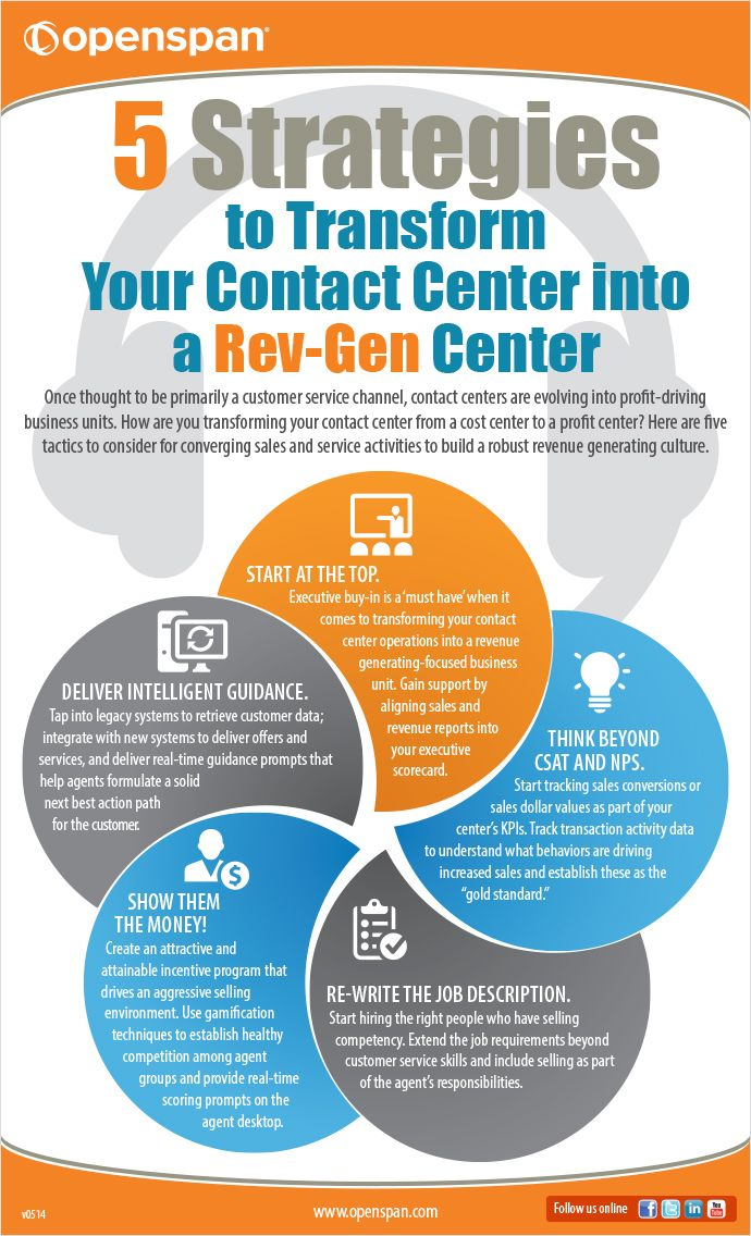 Share This Infographic About Turning Your Contact Center To A Rev