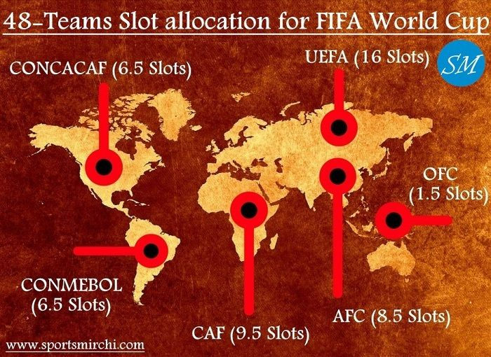 International Federation Of Football Association Fifa Has Confirmed The 48 Teams Spot For 2026 World Cup During 67th Fifa Congres World Cup Fifa Fifa World Cup