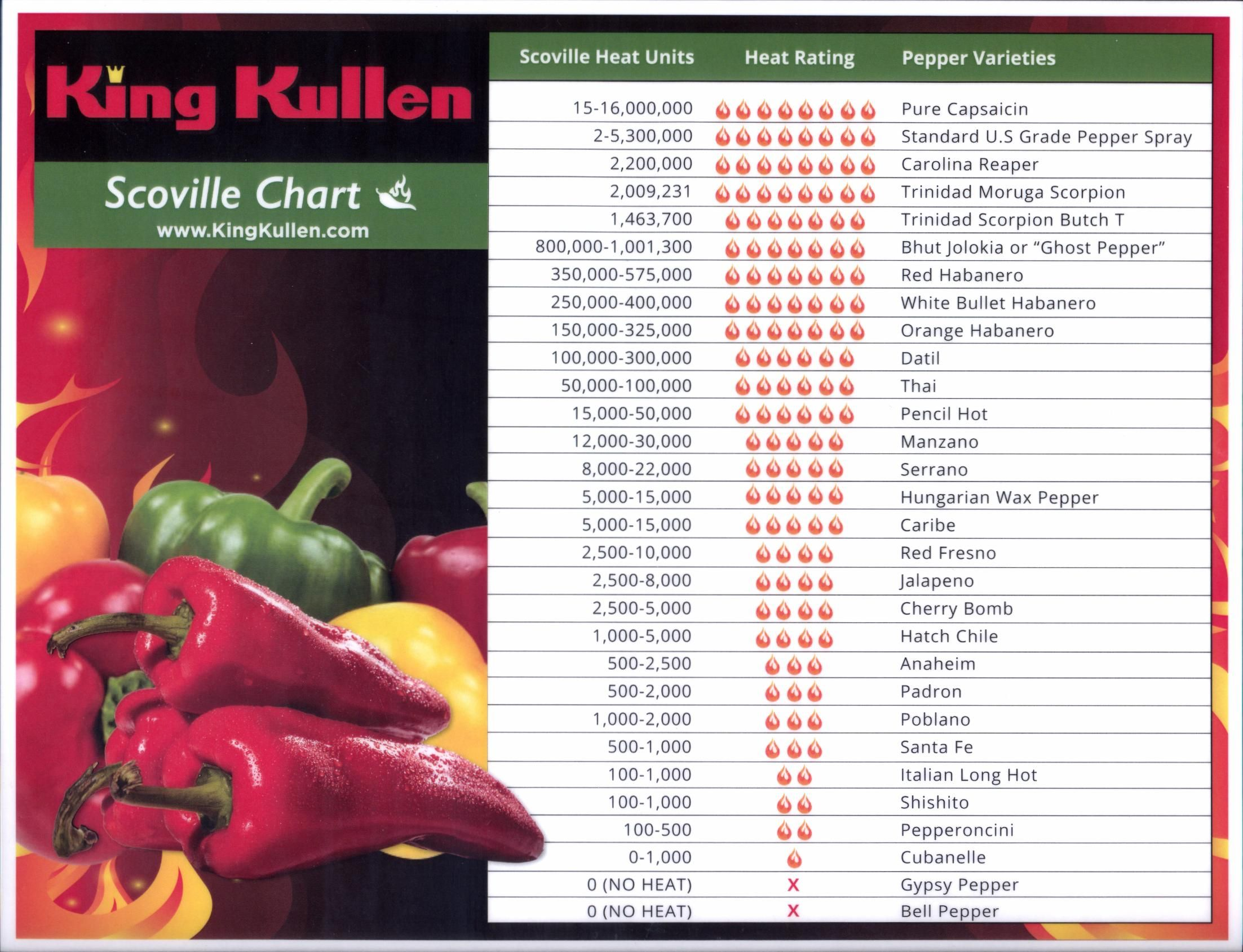 Scoville Heat Scale King Kullen Stuffed Peppers Pure Capsaicin Spicy Recipes
