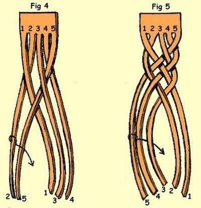 Pulsera cuero 6 cabos