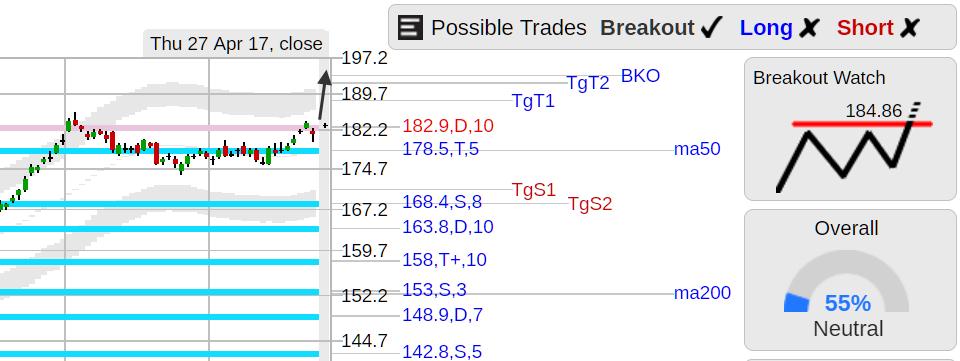 StockConsultant com - $BA (BA) Boeing stock breakout watch above
