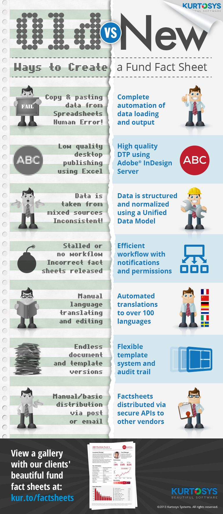 Old Vs New Ways To Create A Fund Fact Sheet Infographic Fact