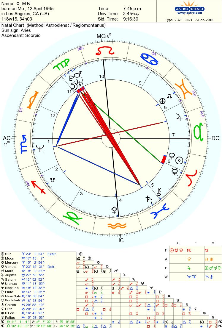 Free Chart 100% | Chart, Free chart, Astrology chart