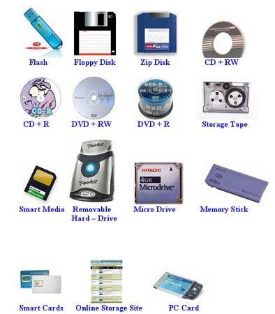 A Storage Device Is The Computer Hardware That Records And Or Retrieves Items To From Media