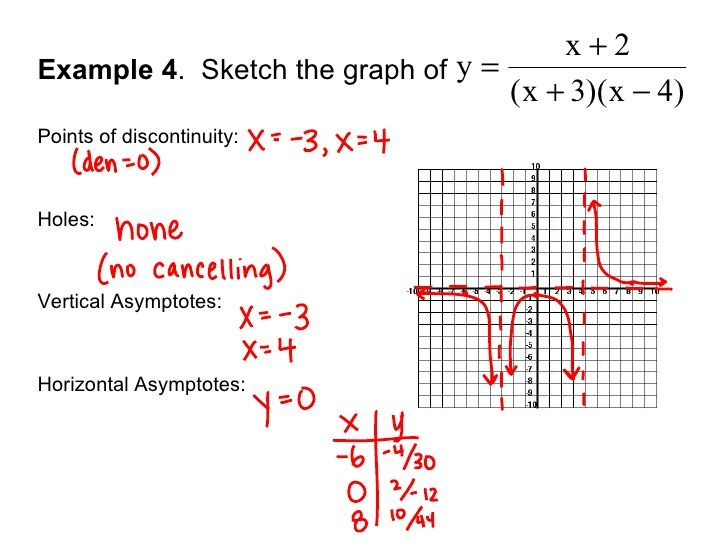 Solving A Rational Function And Graphing It Rational Function
