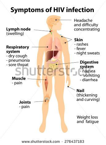 Signs and symptoms of HIV infection Human silhouette with internal