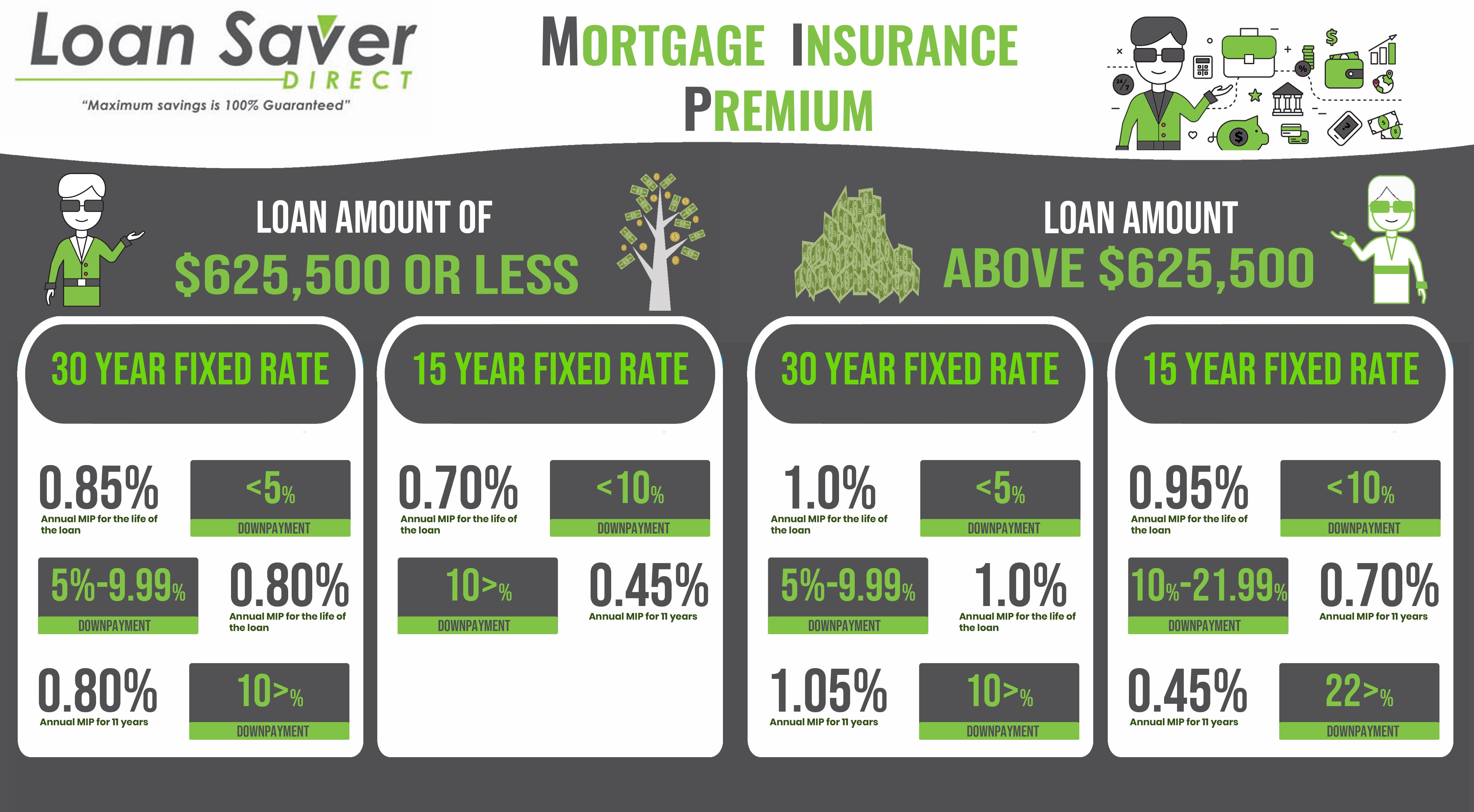 How Homeowner S Insurance Affects Your Mortgage Homeowners