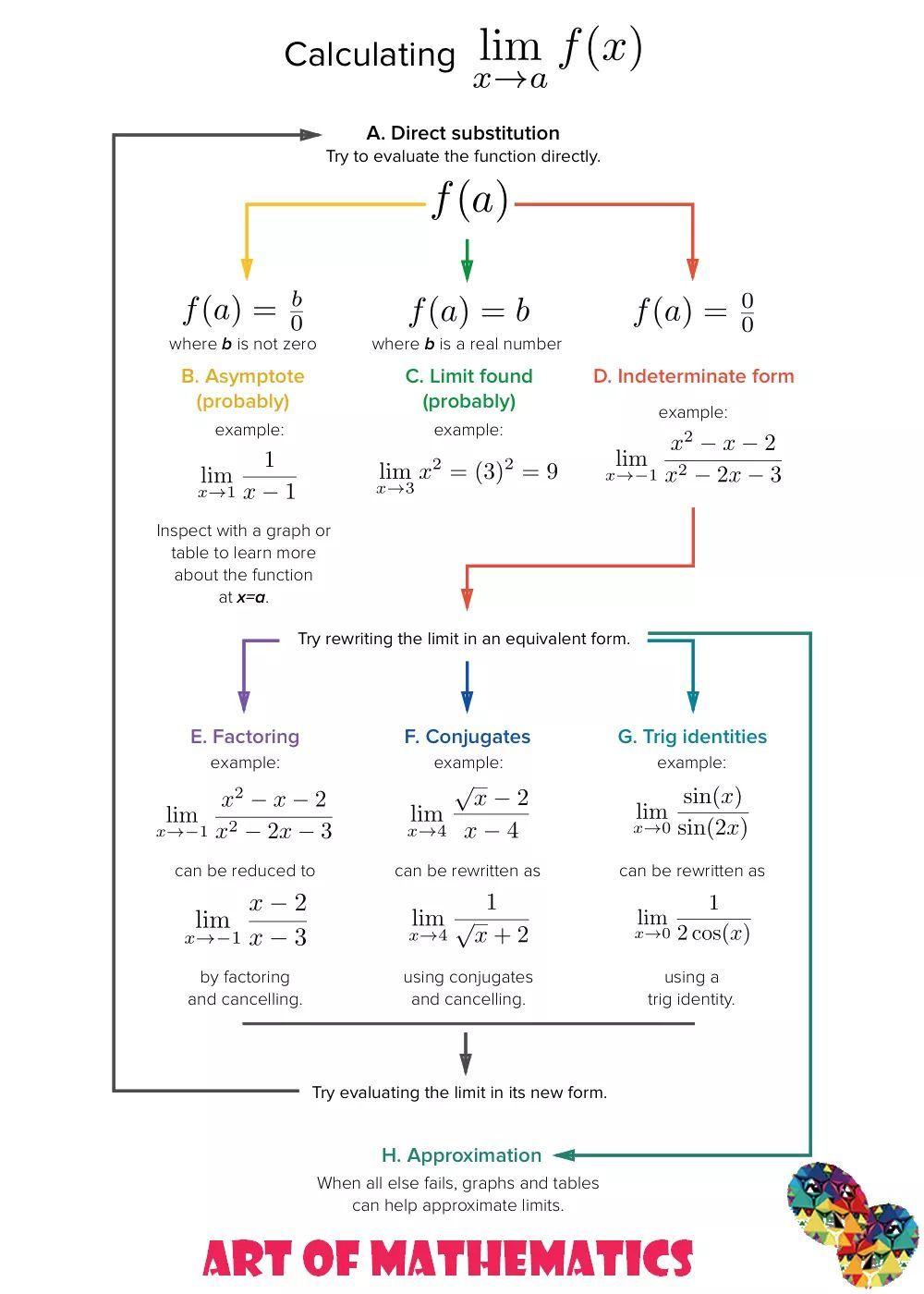Calculating Limit Simor Ap Calculus Learning Mathematics Mathematics Worksheets