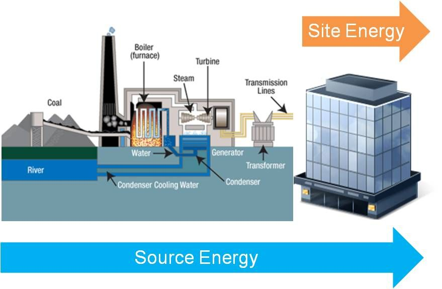 The Difference Between Source And Site Energy Coal Fired Power Plant Power Plant Steam Turbine