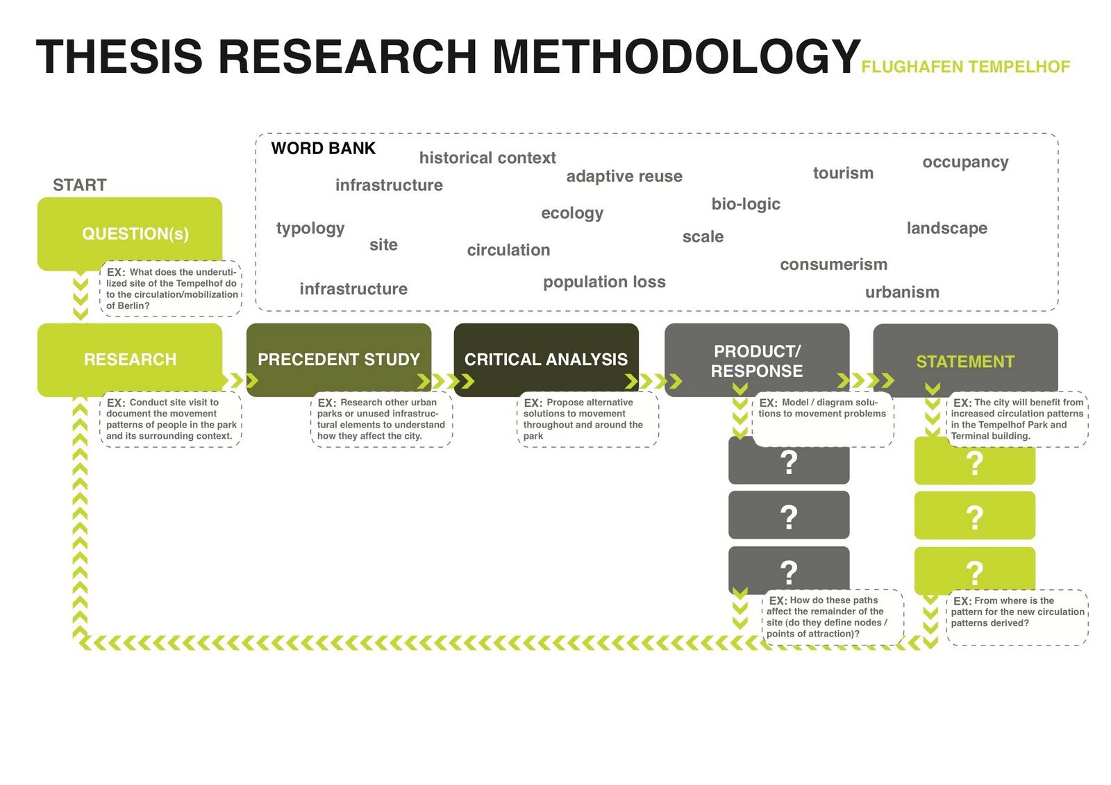 Master thesis proposal methodology
