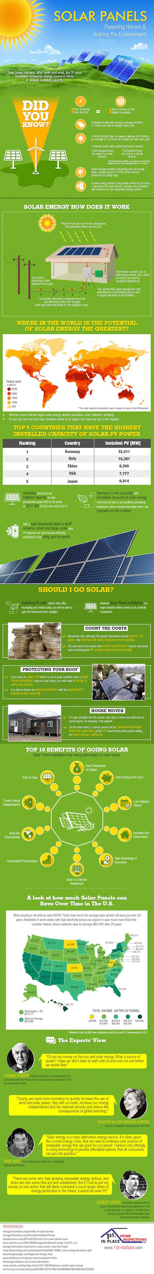 Infographic learn how solar panels work and the benefits for Benefits of going solar