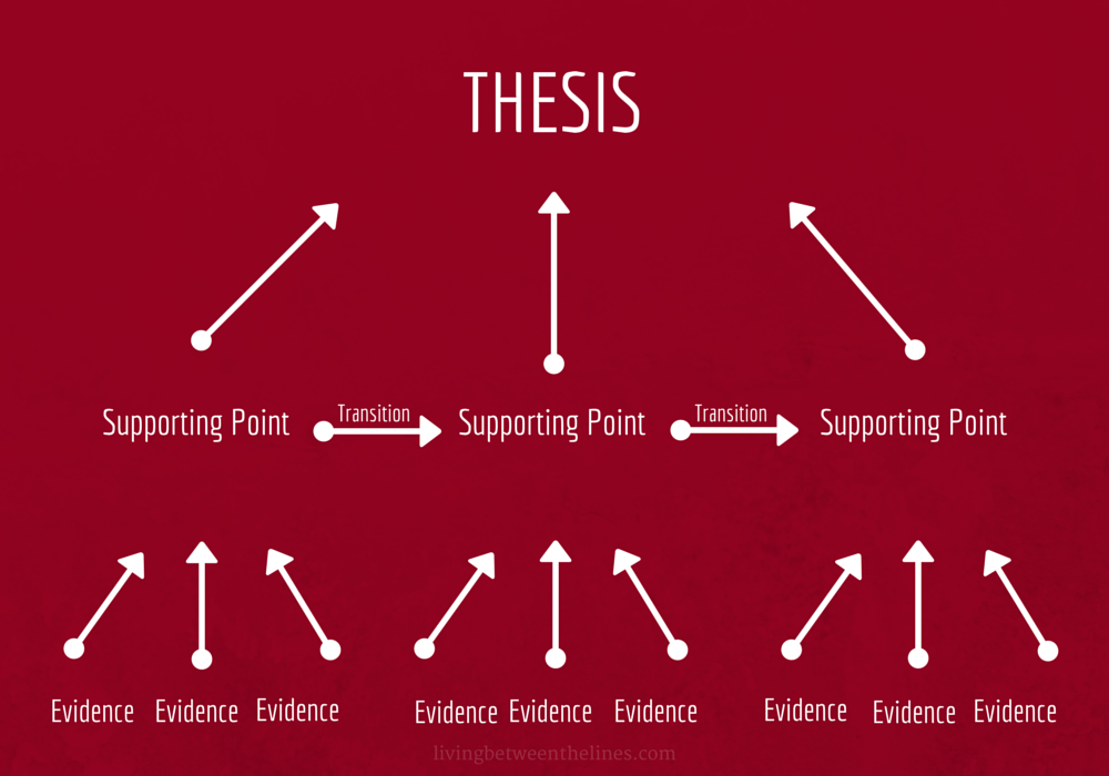 college essay structure pyramid living between the lines