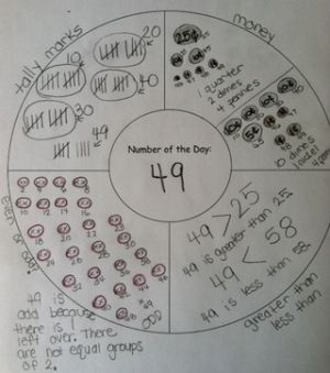 Math thinking maps! These would be great for multiplication and division too!