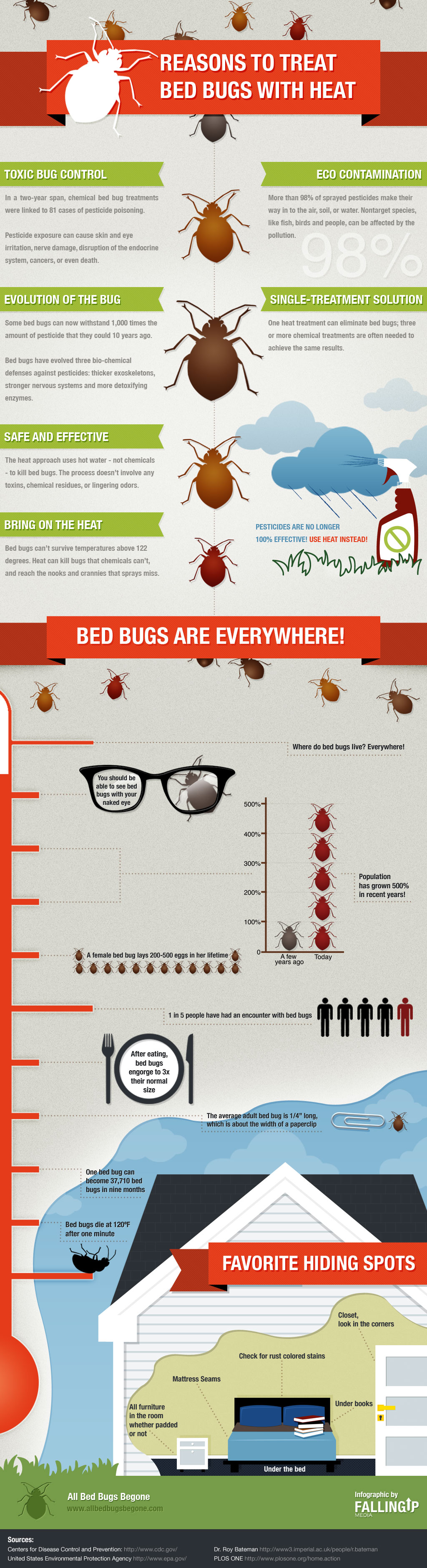 infographic Bed bug infestations can be difficult to