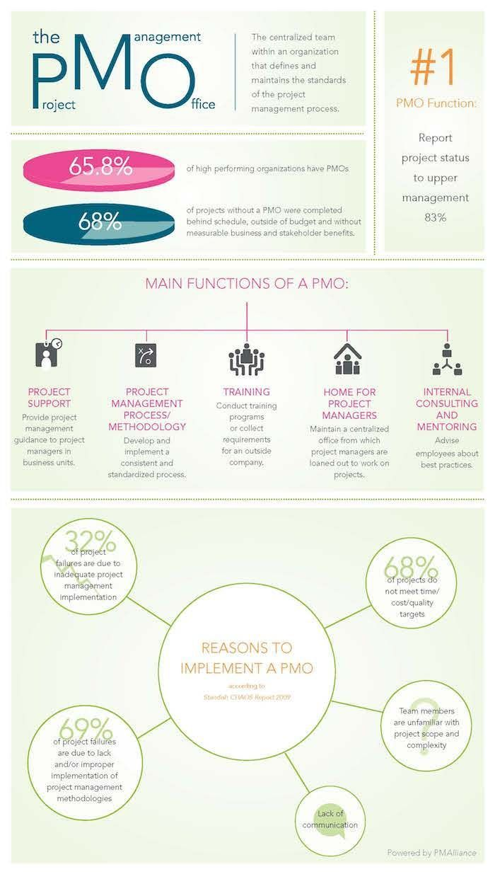 The pmo project management blogtraining and consulting tips pmp the pmo project management blogtraining and consulting tips pmp projectmanagement infographic 1betcityfo Gallery
