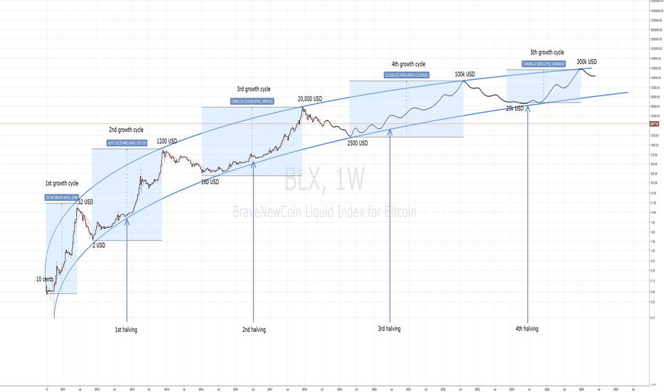 bitcoin price prediction)