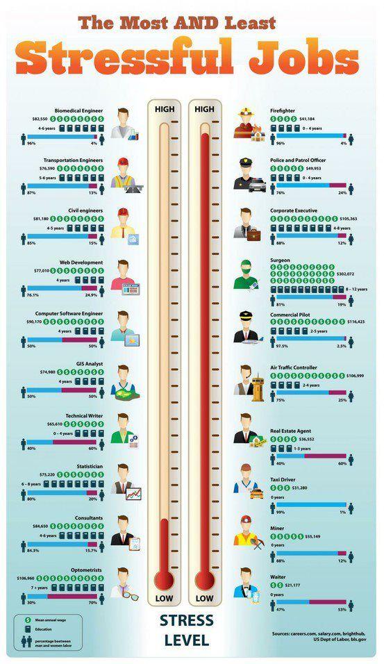 The Most  Job Stress    Life Hacks Job Resume And Job