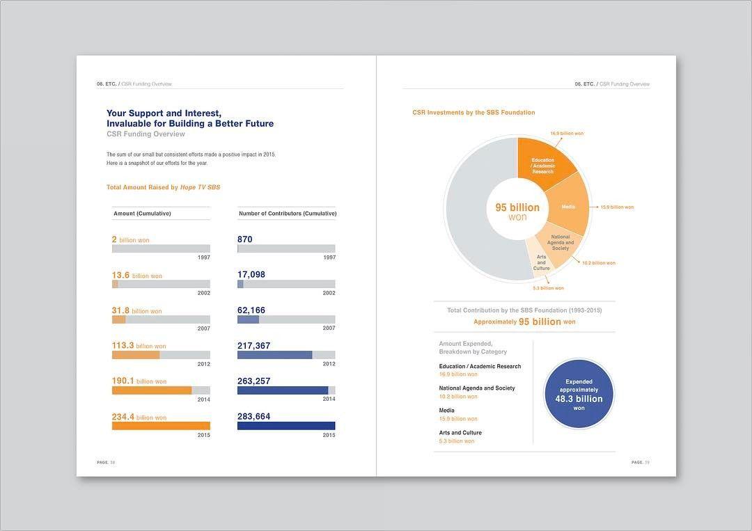 Layout / SBS CSR Report Design . . #디자인 #그래픽디자인 #커버 ...
