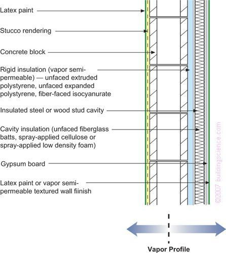 Image result for junction between solid timber frame wall and ...