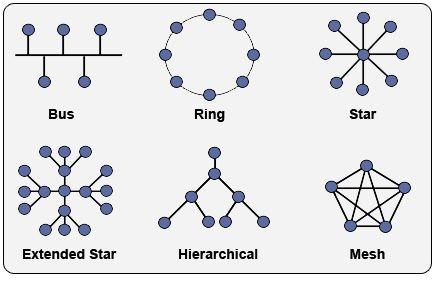 Topology Network Topology Microsoft Windows Computer Network