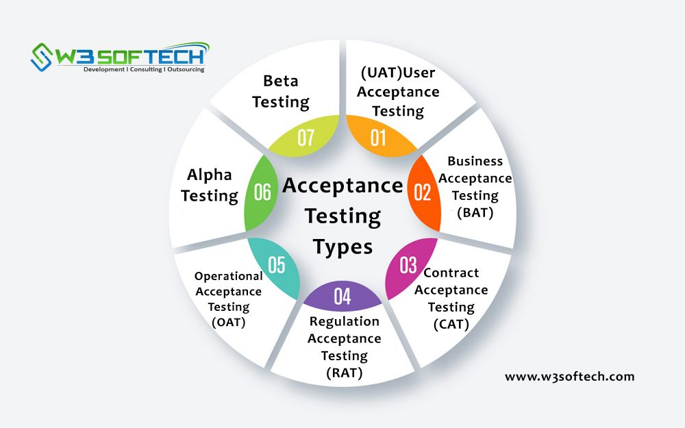 What Is Acceptance Testing Types And Examples W3softech With