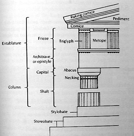 the construction design and history of the greek parthenon a doric temple A simple greek temple plan comprises two back-to-back halls the smaller inner hall (the opisthodomos) housed the treasury and temple rites, while the (the pronaos) the peristyle columns are of the doric order the parthenon existed as a temple to athena until the fourth century.