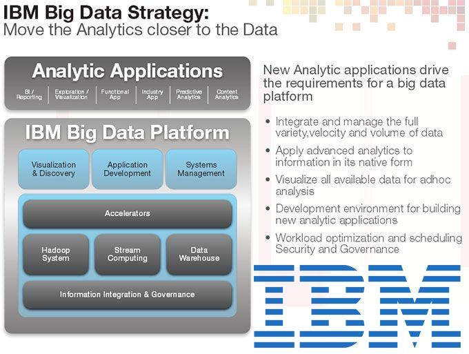 Ibm Big Data Ecosystem Is Big Data As A Service Bdaas For The Enterprise A Real Badass Idea Or What Big Data Big Data Technologies Data