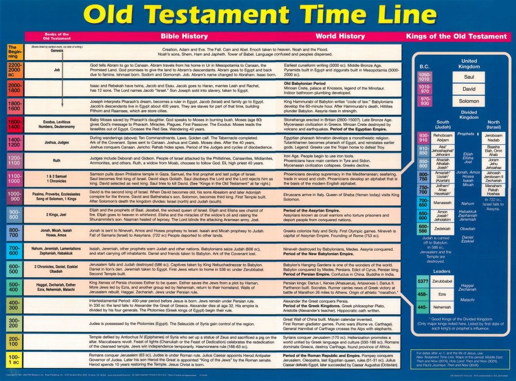 a history of the old testament in the bible To understand the old testament, it is necessary to have some familiarity with the  history of the people who wrote it judaism is a historical religion, which.