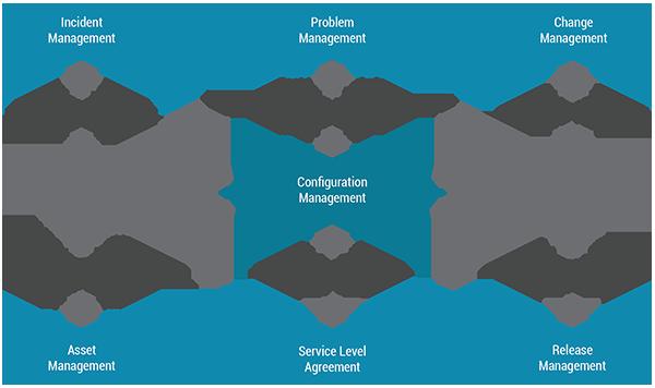 Configuration Management  Enterprise Helpdesk
