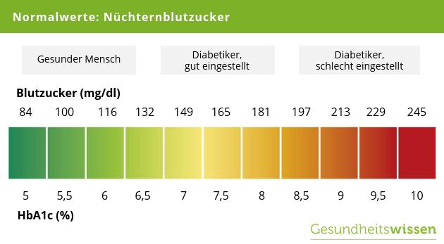 Blutzuckerwerte: Normalwerte, Tabellen, richtig messen - PhytoDoc