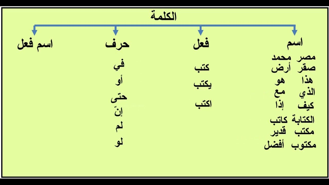 Pin By Makki Abdulla On Arabic Grammar Math Chart Grammar
