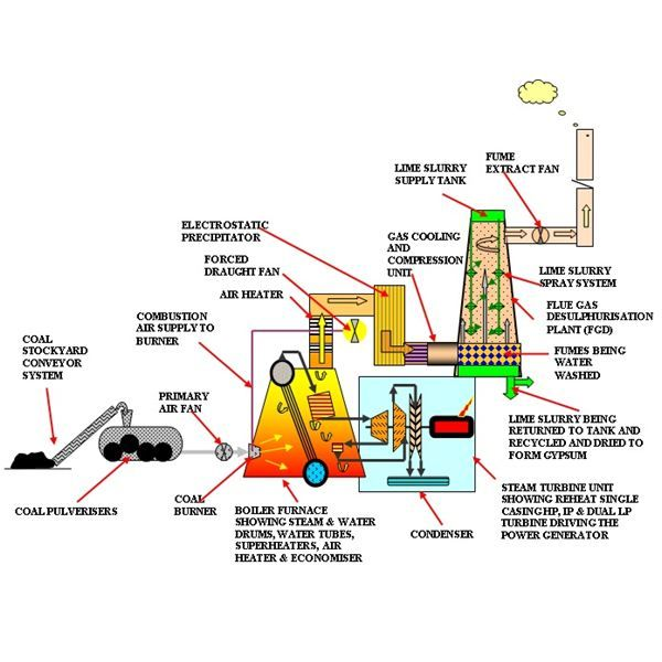 Coal Power Plant Flow Diagram Bright Hub Engineering Electrical