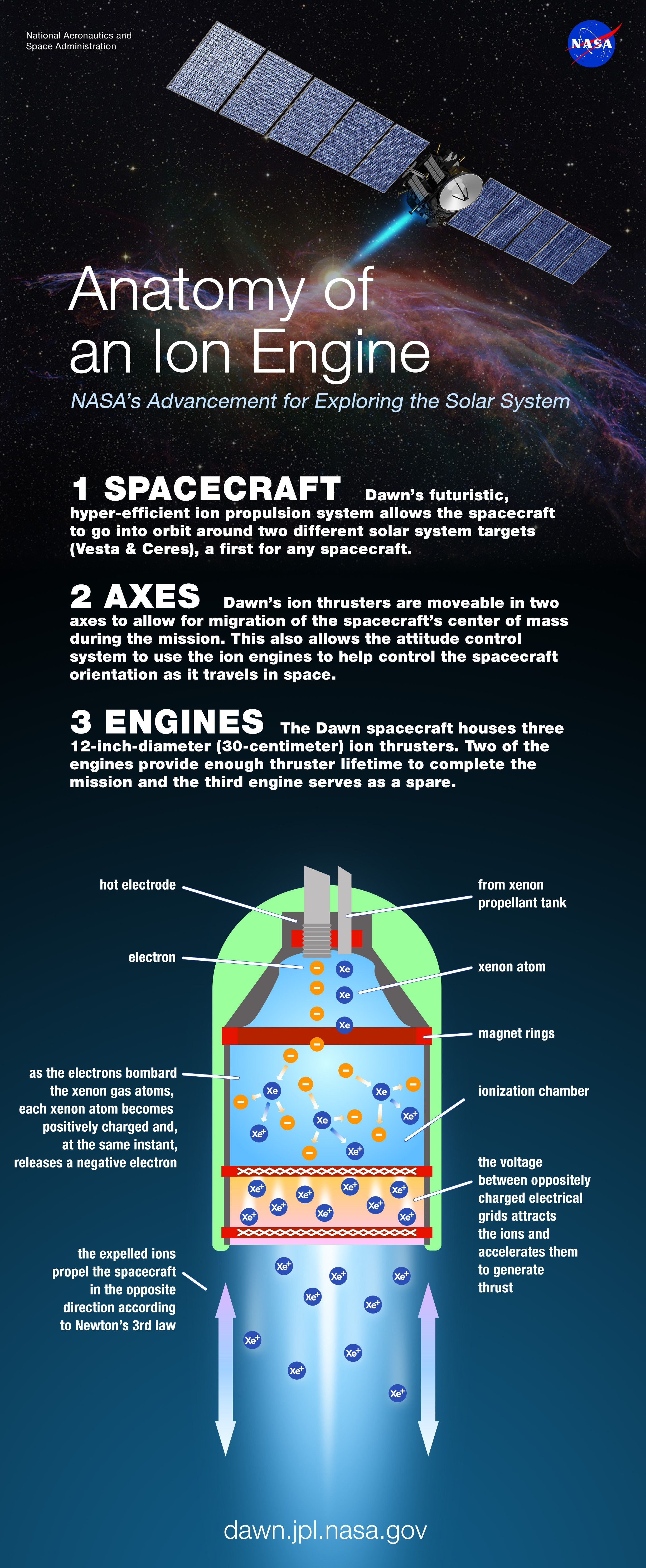 Ion Thruster Diagram Show The Orbital Filling For Bromine Anatomy Of An Engine Space Pinterest