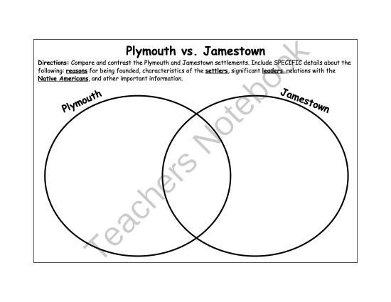 plymouth vs  jamestown venn diagram
