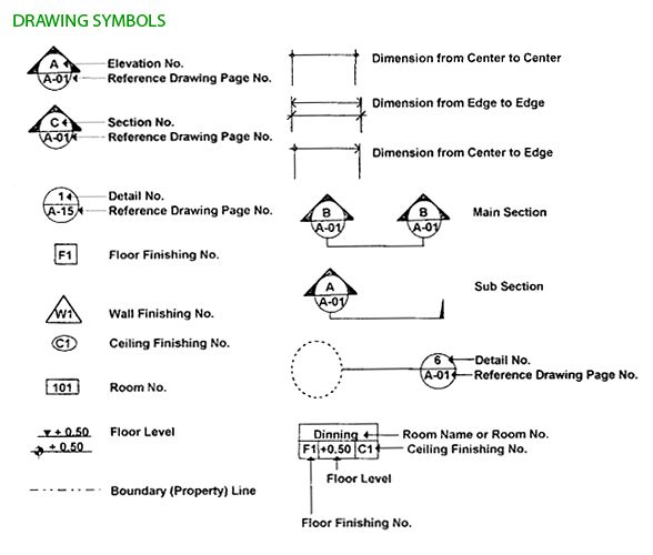 Architecture drawing symbols | Drafting & Design Plans
