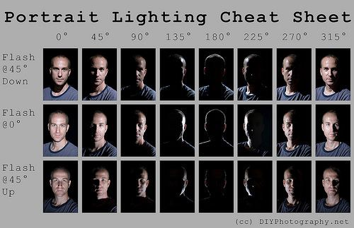photography lighting setup