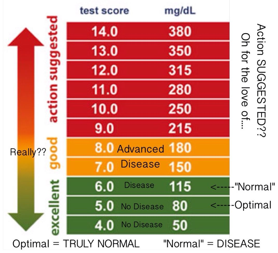 what is a good blood sugar level hemoglobin a1c chart healthy