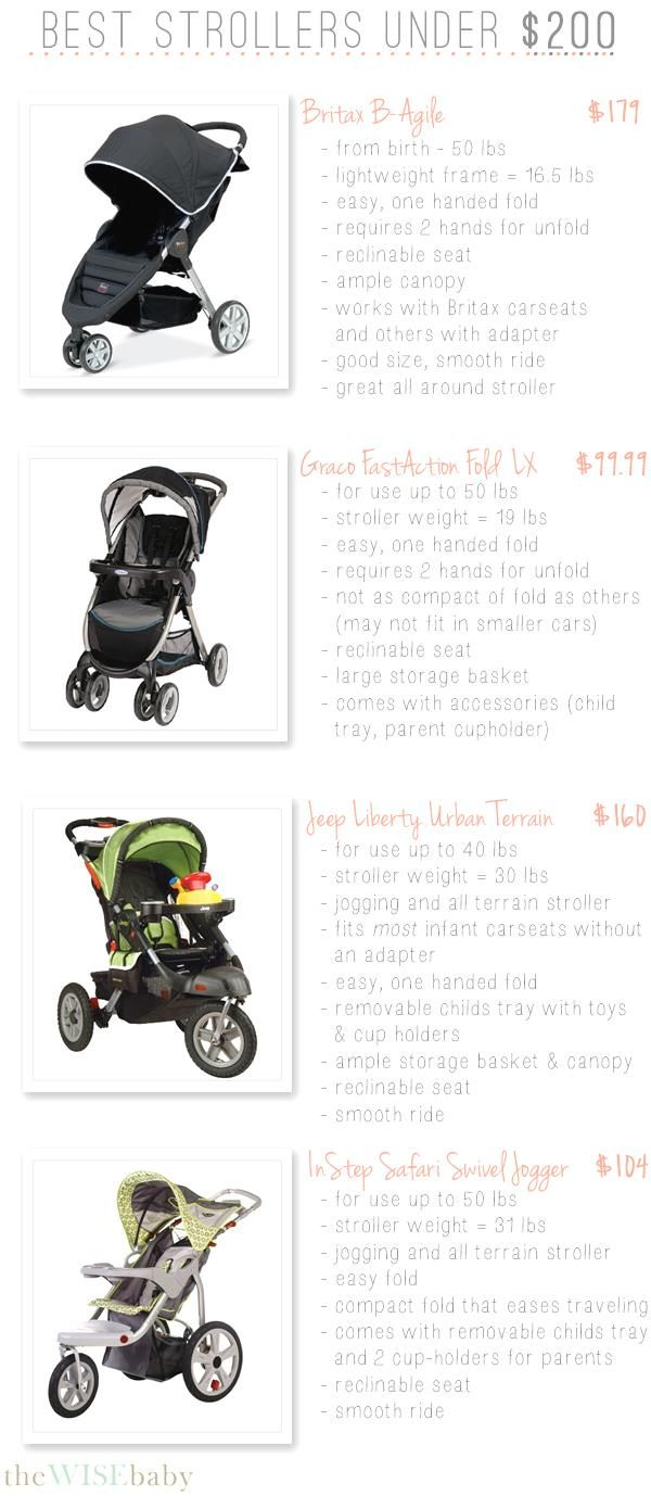 Pin By Susan Whitney On Baby Strollers Jogging Stroller Cool