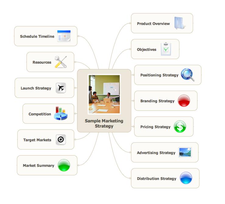 Marketing Strategy Mind Map  Marketing    Marketing