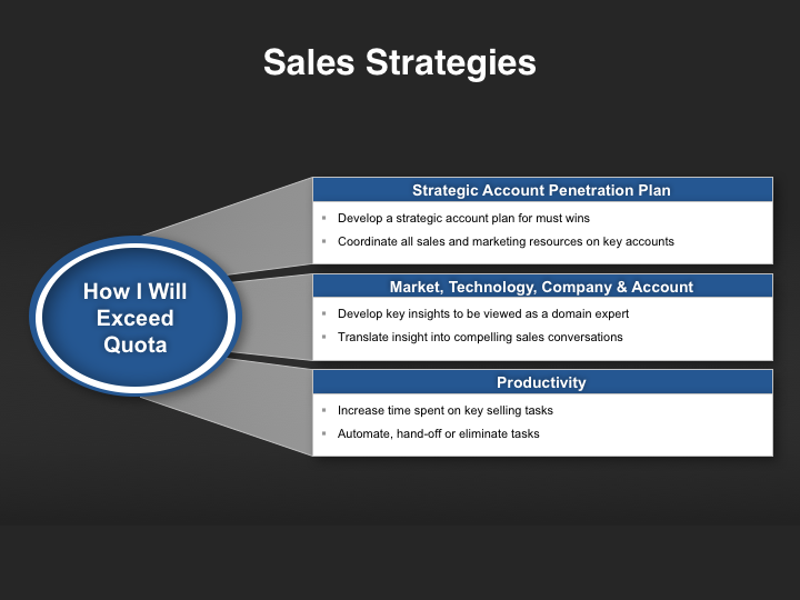 Qbr Presentation Template Pre Built Qbr Ppt Deck For B2b Direct Indirect Channel Sales Reps Don T Spend Time Build Slides 21 Editable Ppts Included