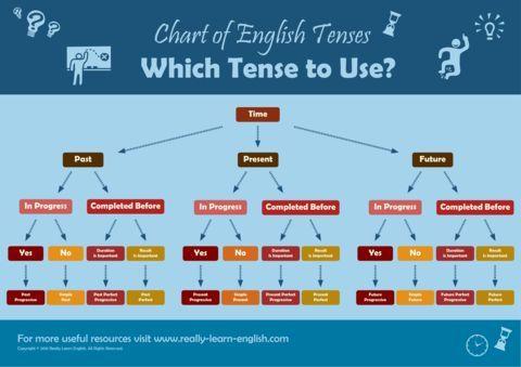 English tenses chart storybooks and workbooks writing ideas also ganda fullring rh