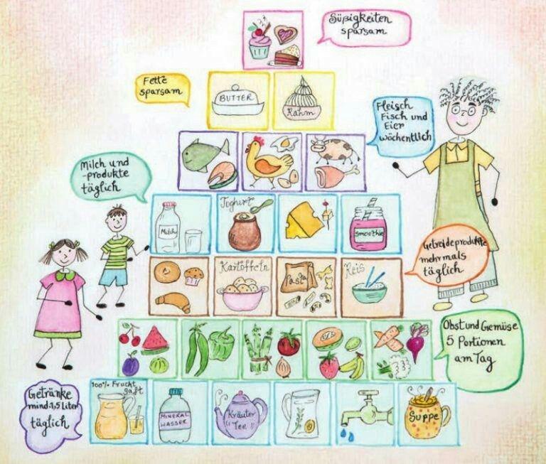 Ernährungspyramide kindgerecht + Tipps, wie wir Kindern Gemüse ...