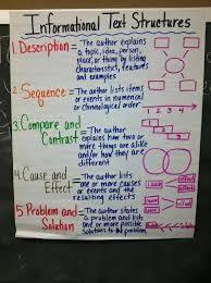 Main Ideas And Details Informational Text Anchor Chart Google Search