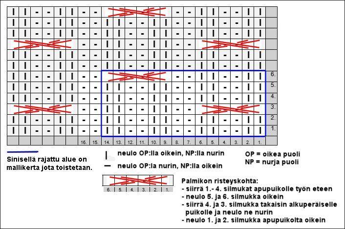 Punomo - Tee itse - Neulonta - PALMIKOT 2 o 2 n -JOUSTINNEULOKSESSA