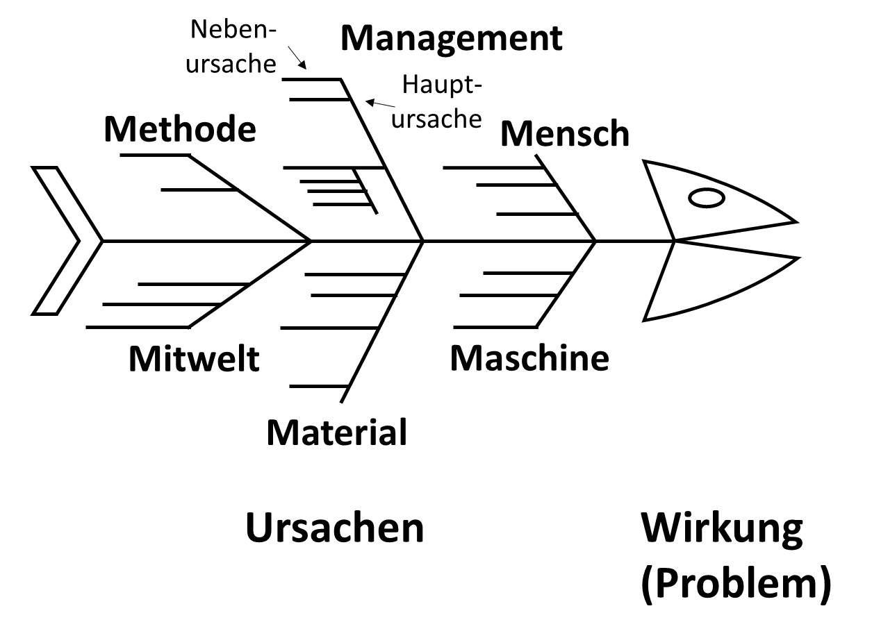Ishikawa Diagramm Ishikawa Lernen Flipcharts