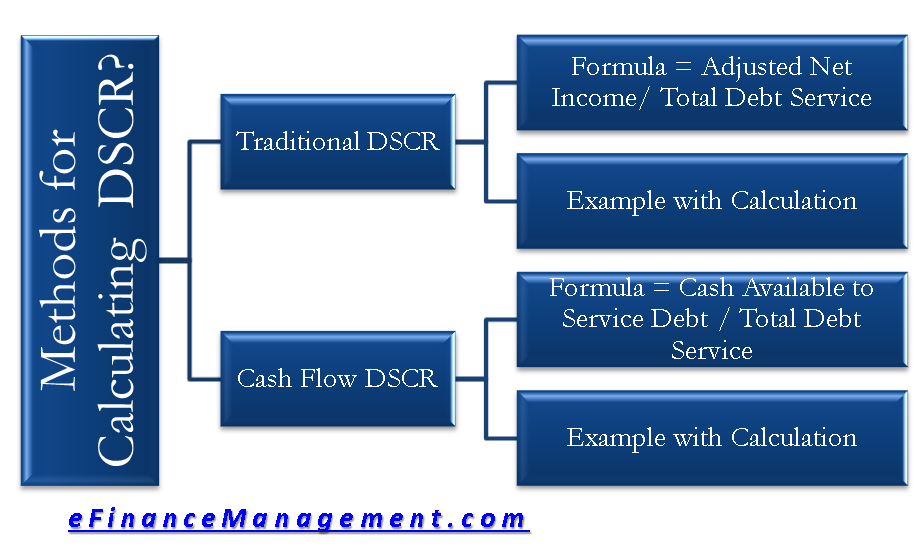 How to Calculate DSCR? 2 Methods Traditional & Cash Flow